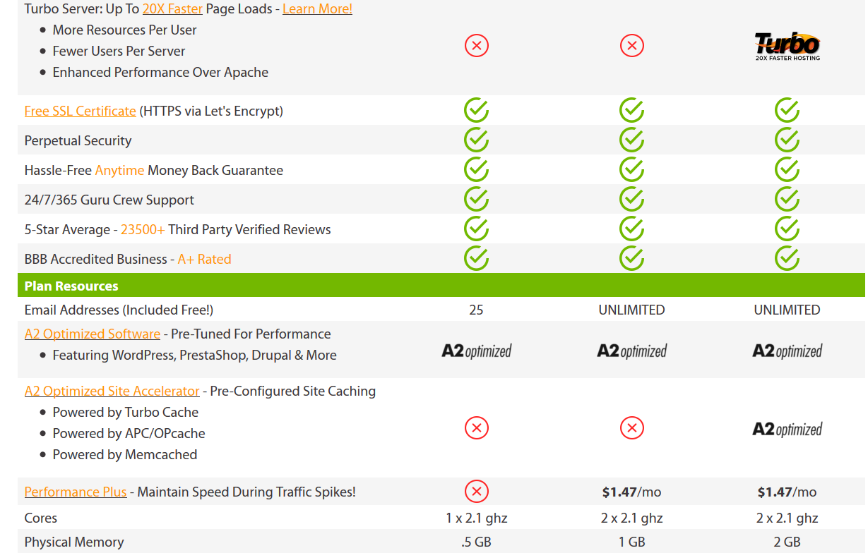 A2Hosting Turbo Optimized